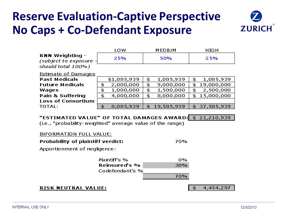 Reserve Evaluation-Captive Perspective No Caps + Co-Defendant Exposure