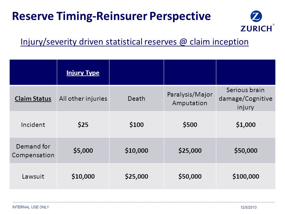 Reserve Timing-Reinsurer Perspective