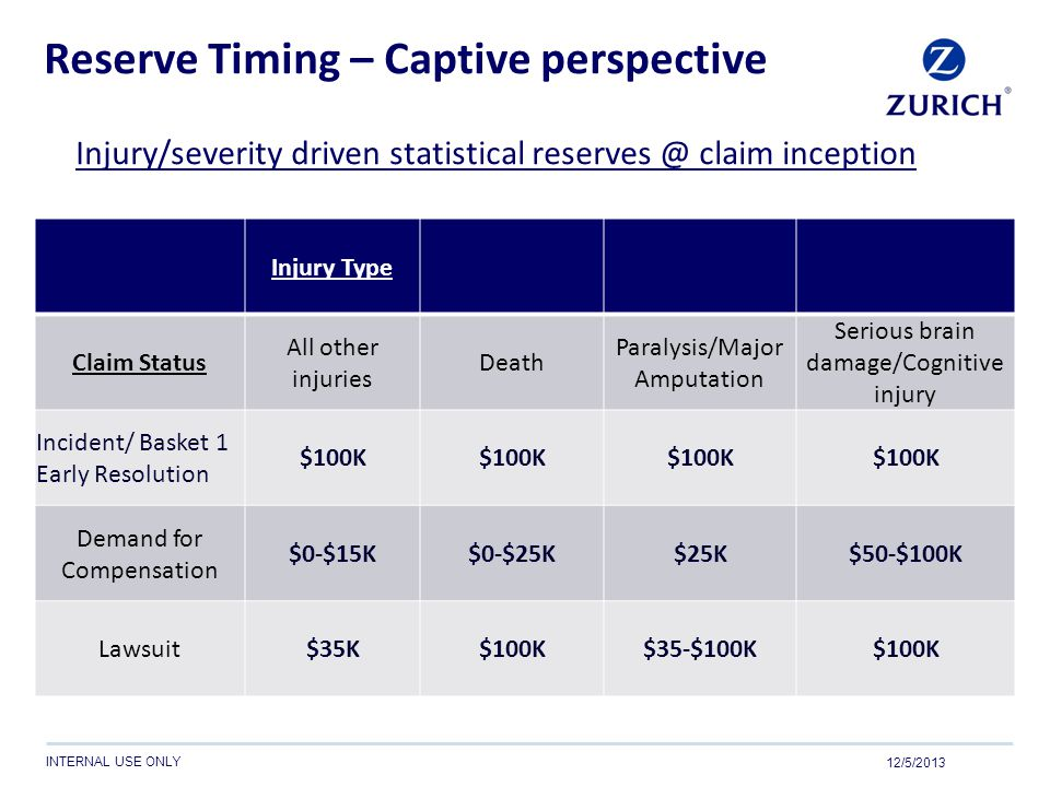 Reserve Timing – Captive perspective