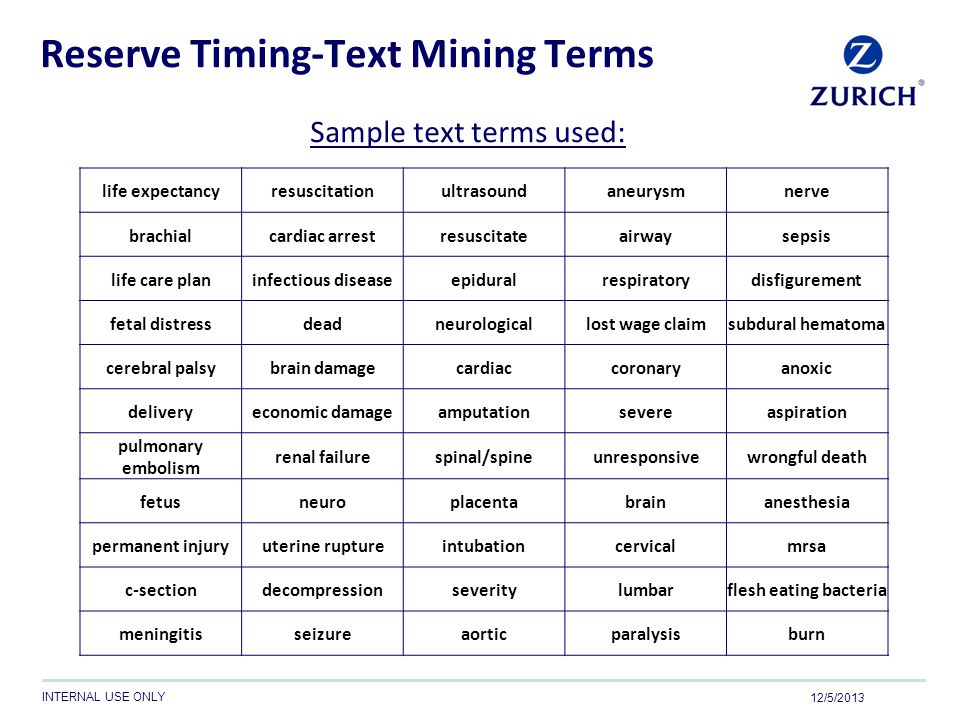 Reserve Timing-Text Mining Terms