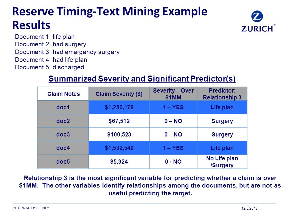 Reserve Timing-Text Mining Example Results