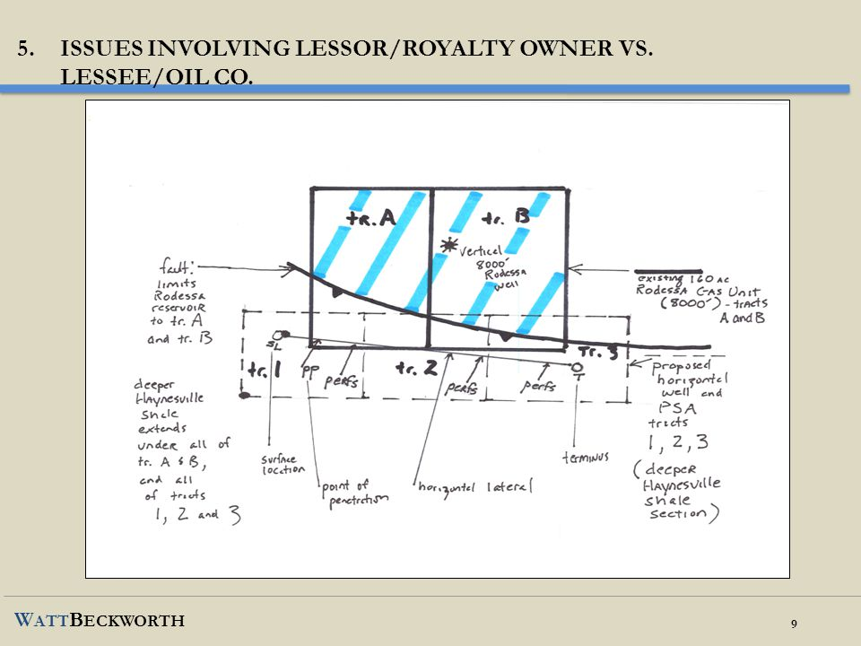 Issues involving lessor/royalty owner vs.