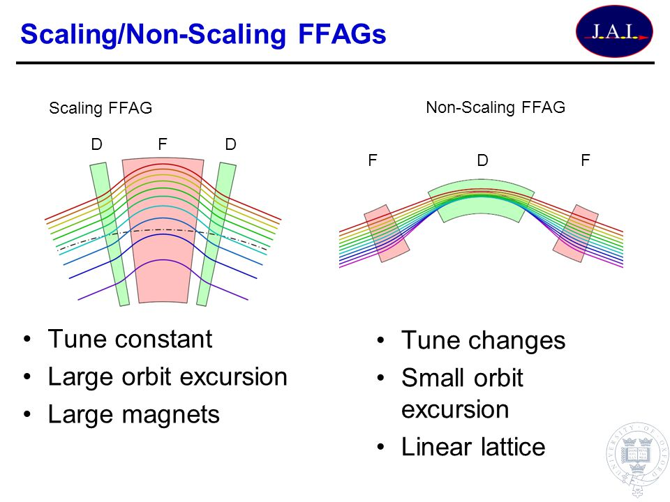 Scaling/Non-Scaling FFAGs