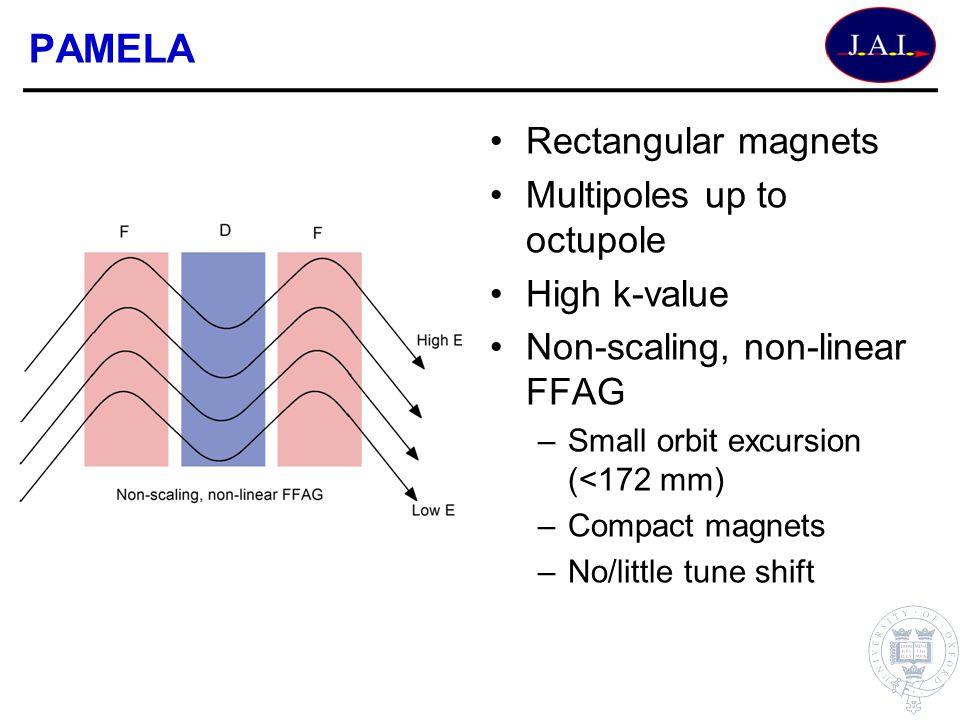 PAMELA Rectangular magnets Multipoles up to octupole High k-value