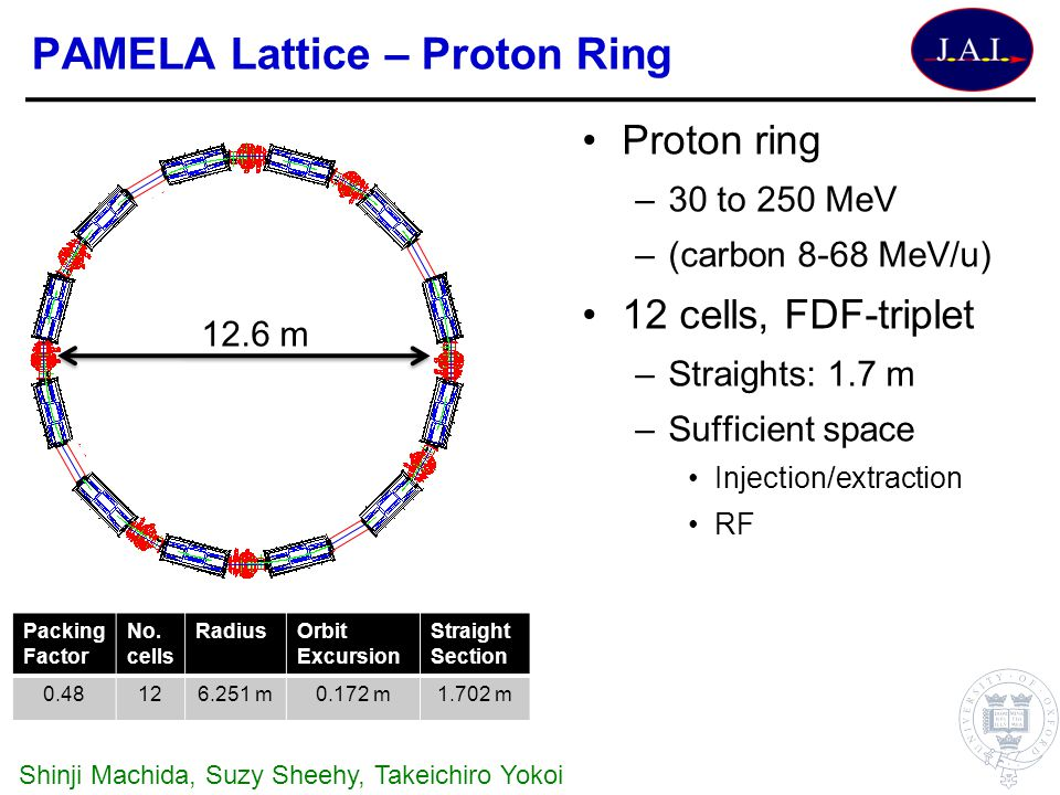 PAMELA Lattice – Proton Ring