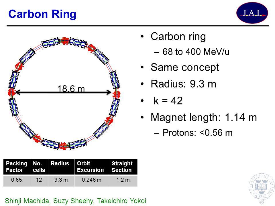 Carbon Ring Carbon ring Same concept Radius: 9.3 m k = 42