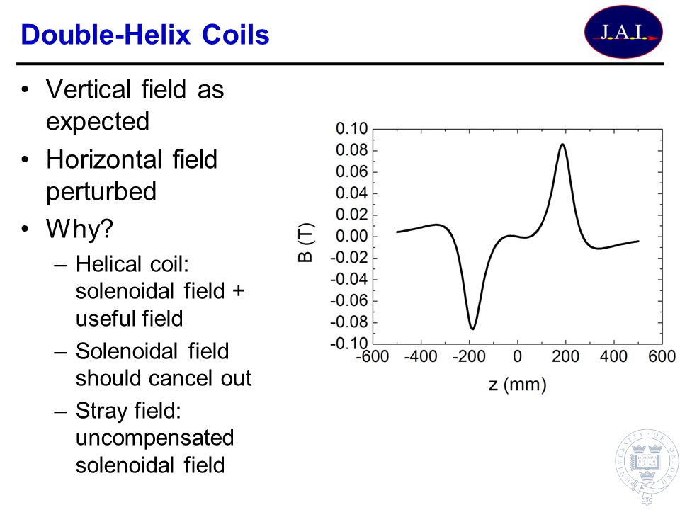 Double-Helix Coils Vertical field as expected