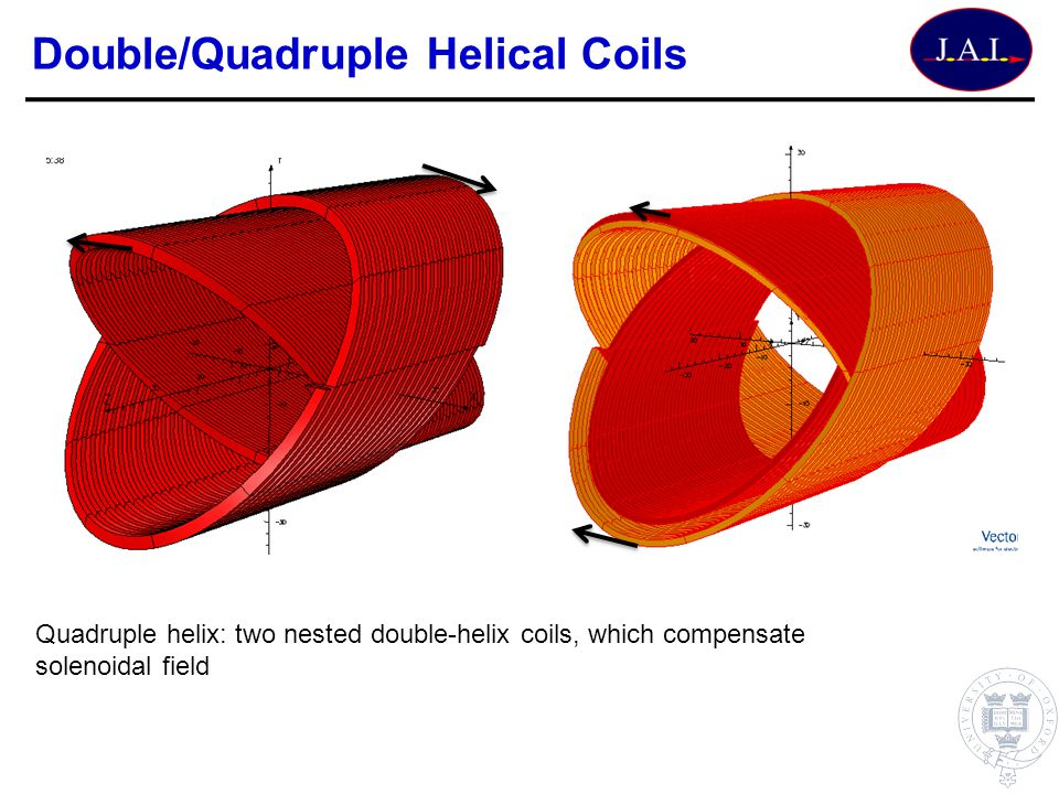 Double/Quadruple Helical Coils