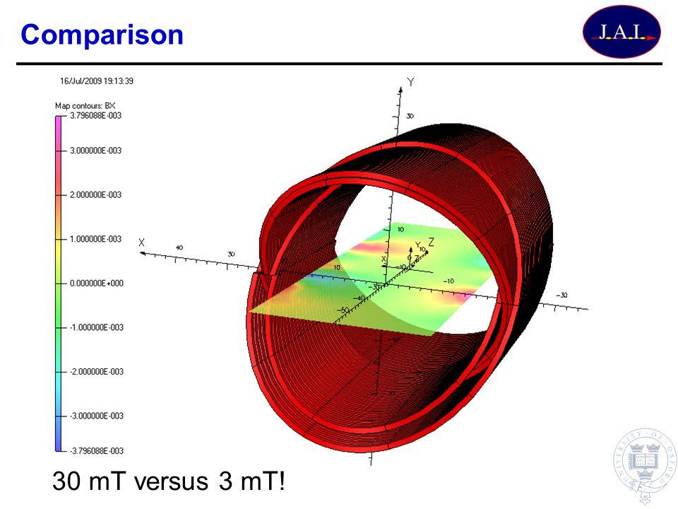Comparison 30 mT versus 3 mT!