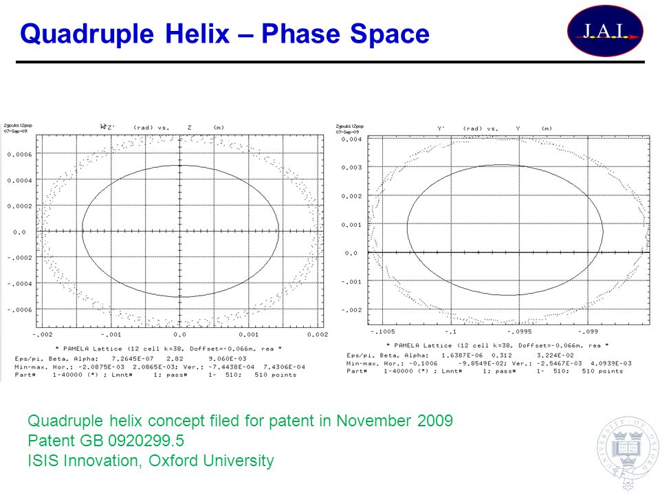 Quadruple Helix – Phase Space