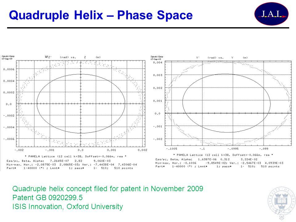 Quadruple Helix – Phase Space