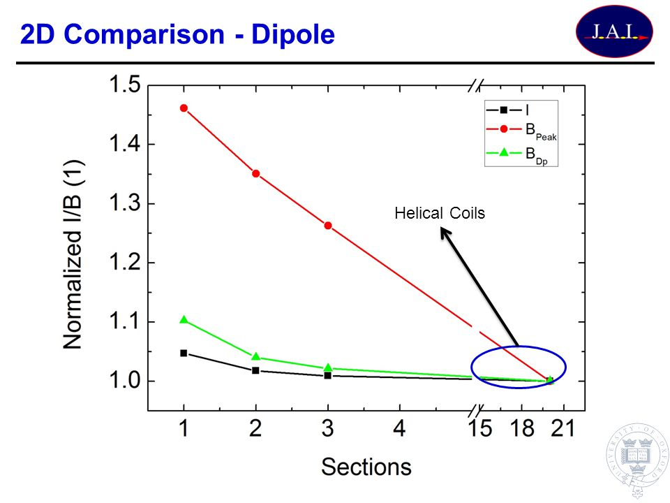 2D Comparison - Dipole Helical Coils
