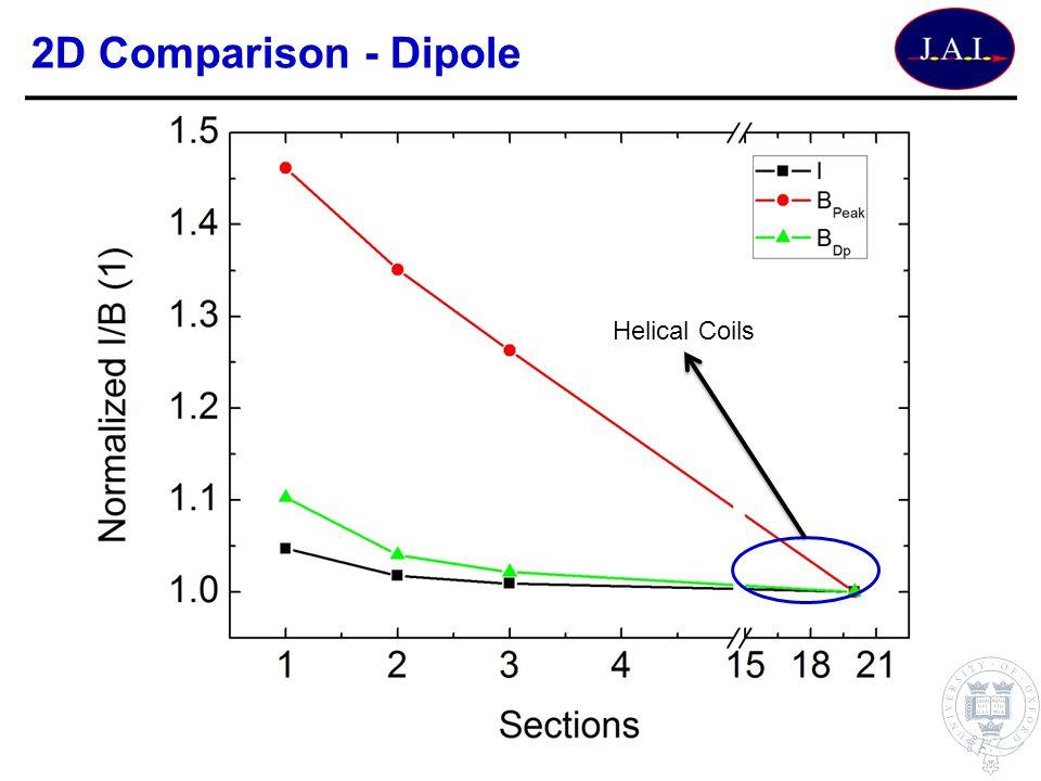 2D Comparison - Dipole Helical Coils