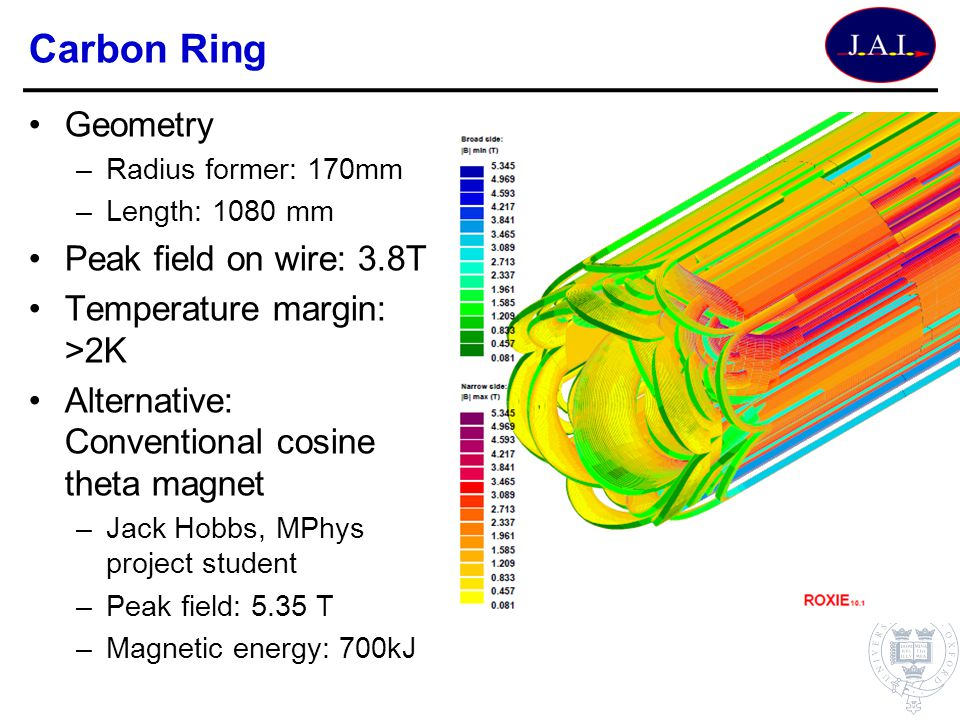 Carbon Ring Geometry Peak field on wire: 3.8T