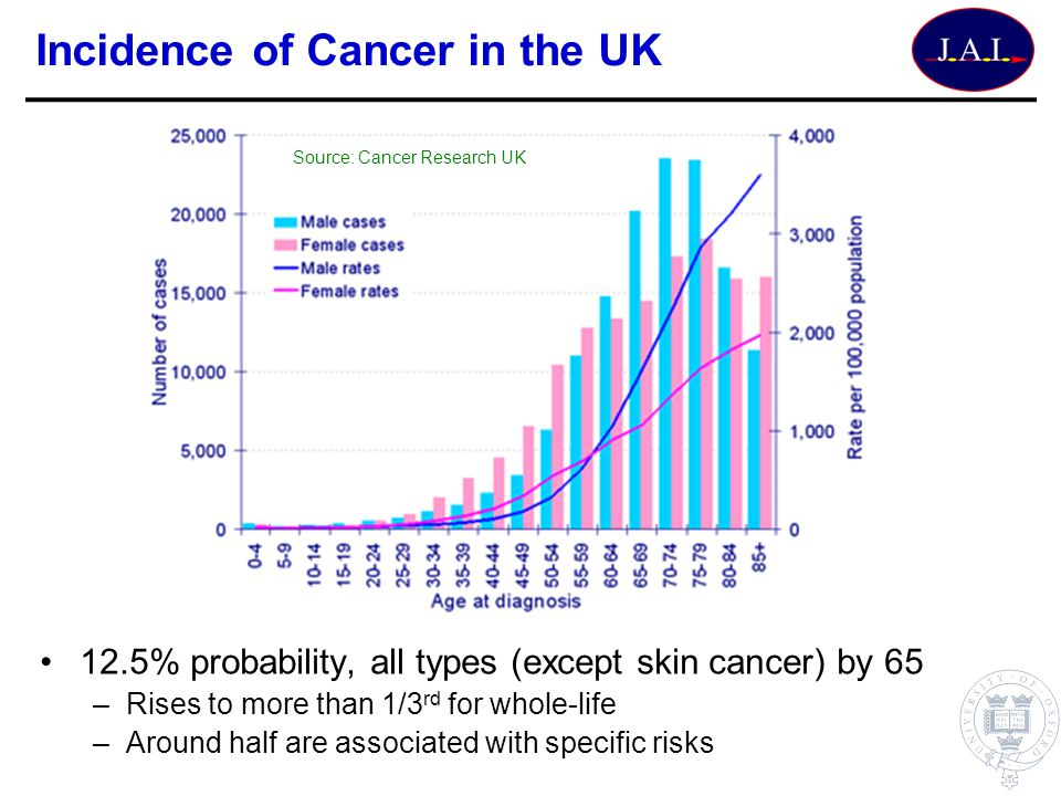 Incidence of Cancer in the UK