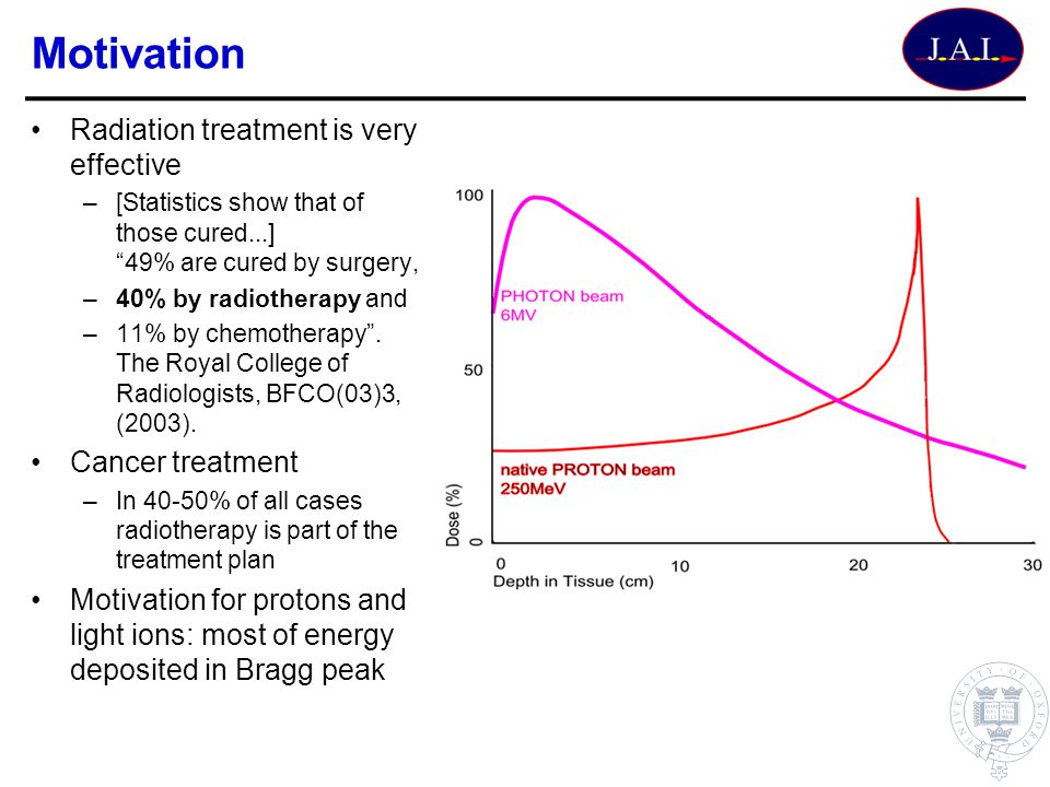Motivation Radiation treatment is very effective Cancer treatment