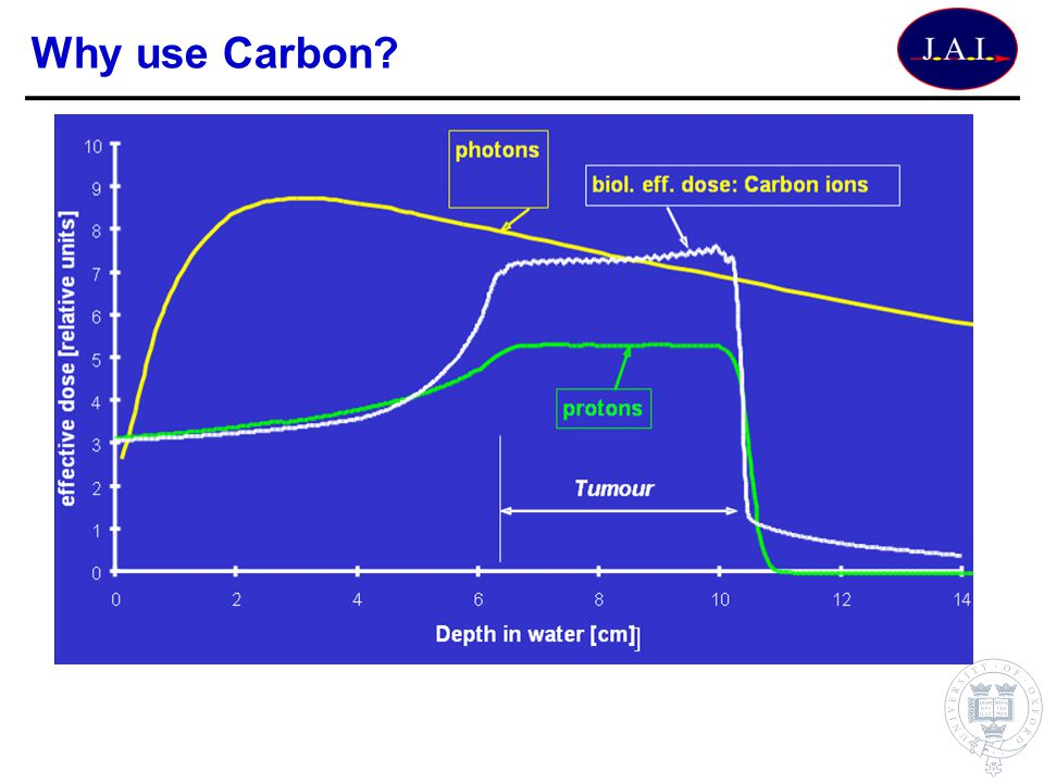 Why use Carbon