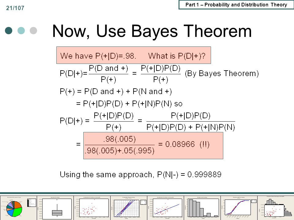 Now, Use Bayes Theorem