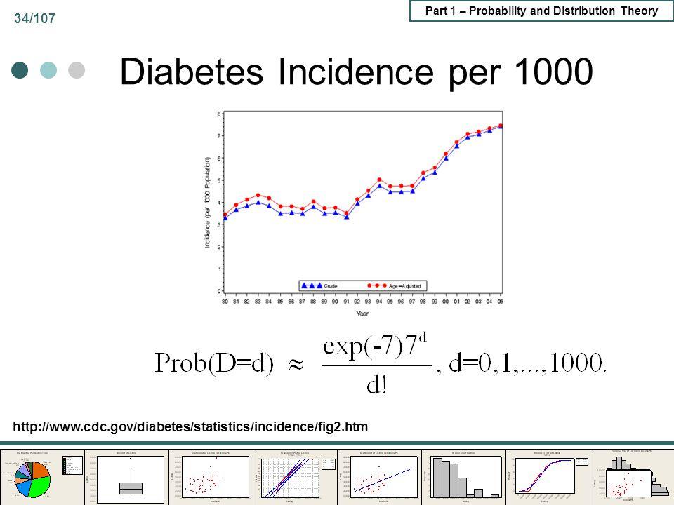 Diabetes Incidence per 1000