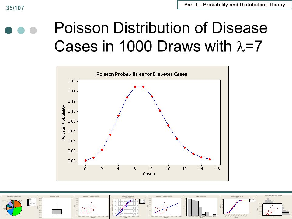 Poisson Distribution of Disease Cases in 1000 Draws with =7