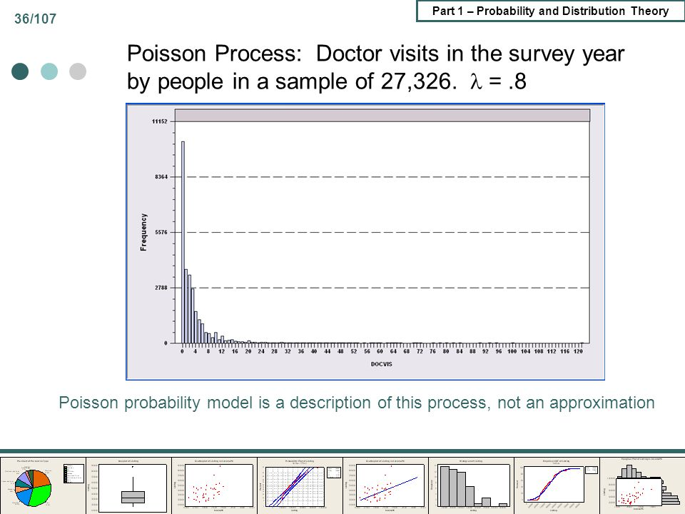 Poisson Process: Doctor visits in the survey year by people in a sample of 27,326.  = .8