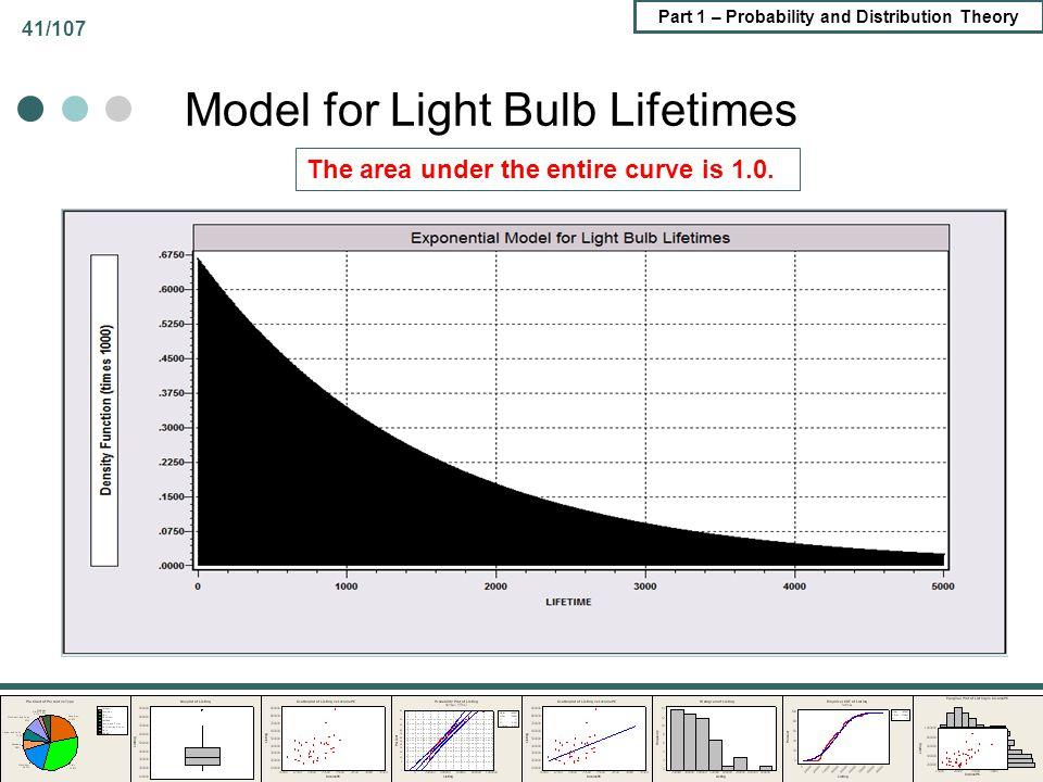 Model for Light Bulb Lifetimes