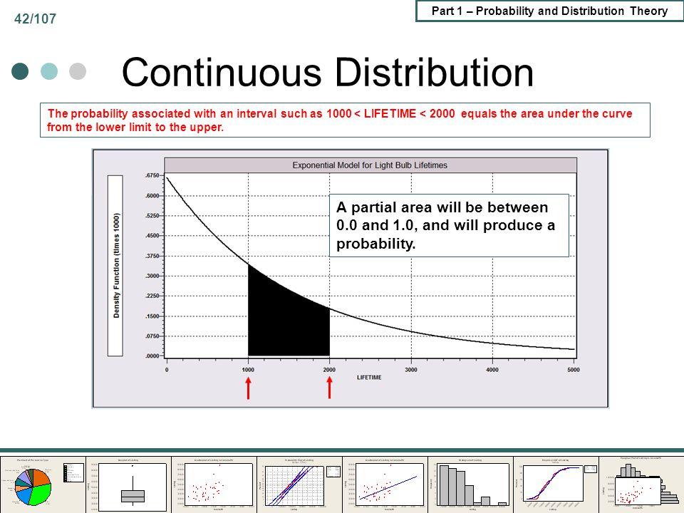 Continuous Distribution