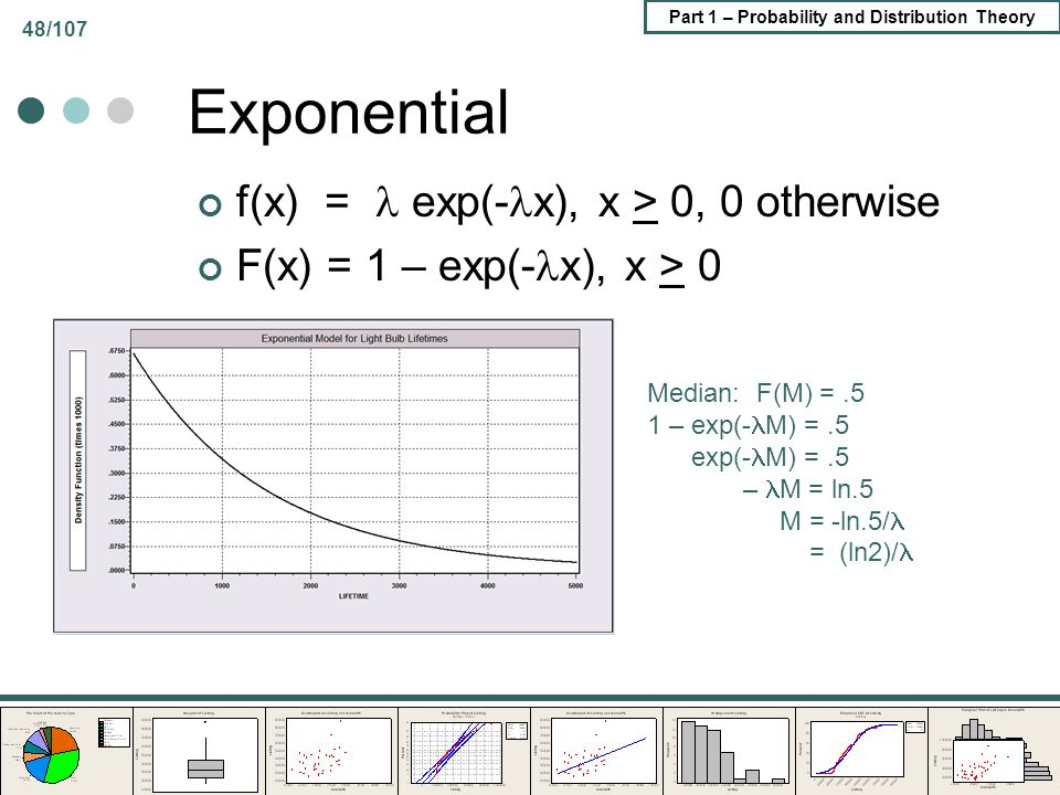 Exponential f(x) =  exp(-x), x > 0, 0 otherwise