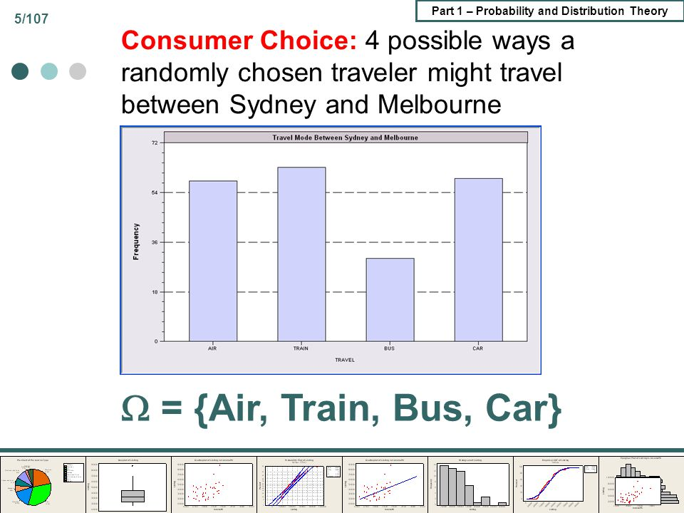 Consumer Choice: 4 possible ways a randomly chosen traveler might travel between Sydney and Melbourne