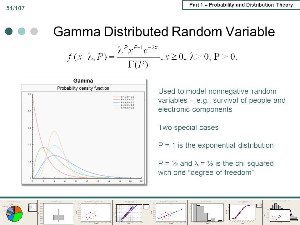 Gamma Distributed Random Variable