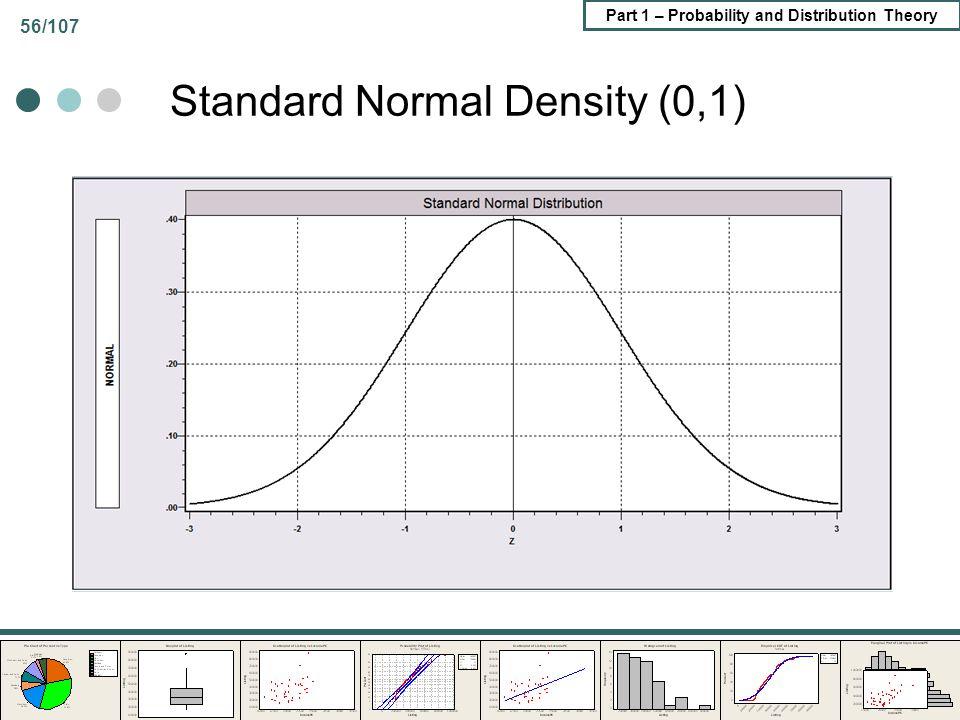 Standard Normal Density (0,1)