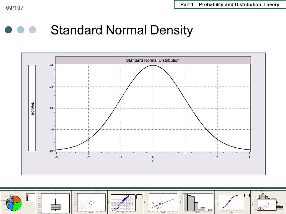 Standard Normal Density