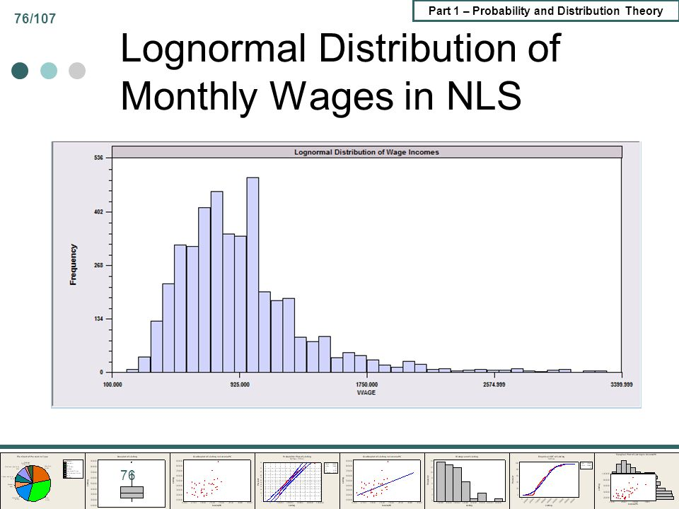 Lognormal Distribution of Monthly Wages in NLS