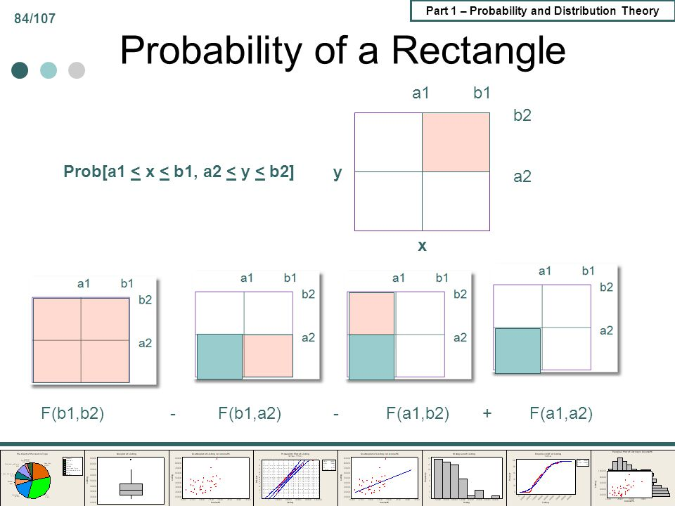 Probability of a Rectangle