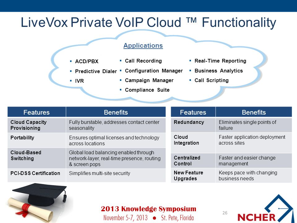 LiveVox Private VoIP Cloud ™ Functionality