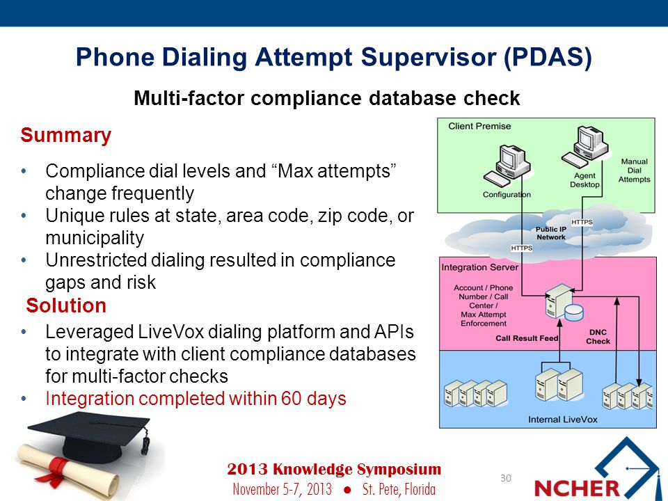 Phone Dialing Attempt Supervisor (PDAS)