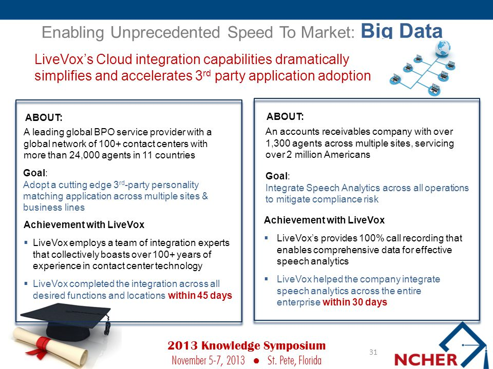 Enabling Unprecedented Speed To Market: Big Data