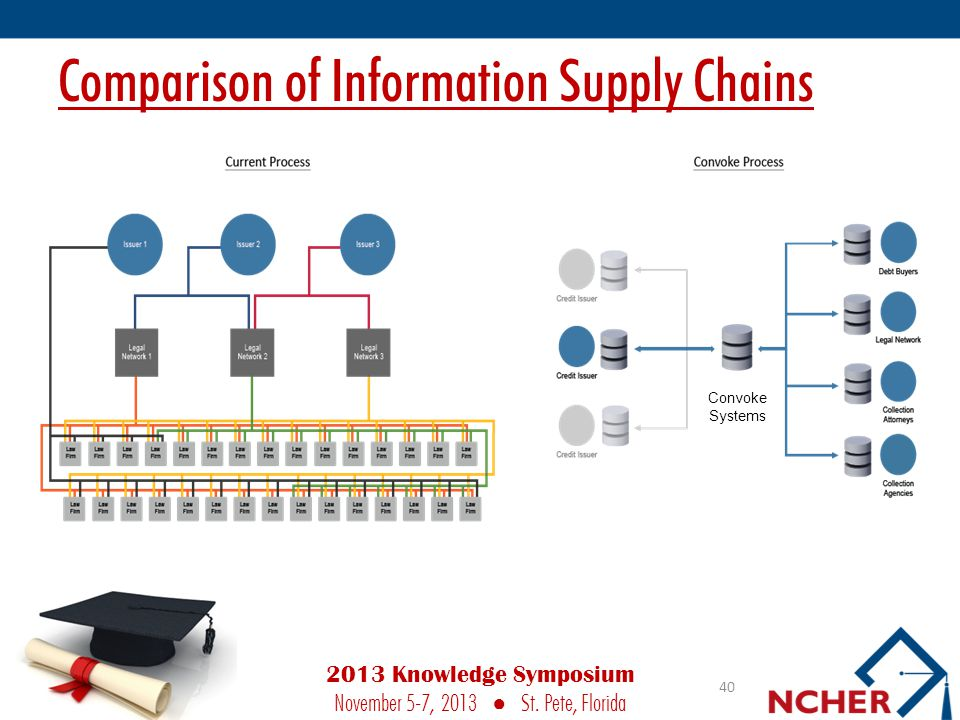 Comparison of Information Supply Chains