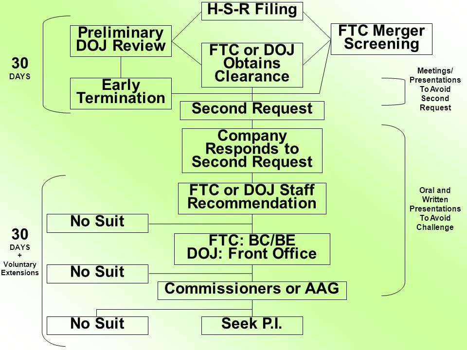 Preliminary DOJ Review FTC Merger Screening