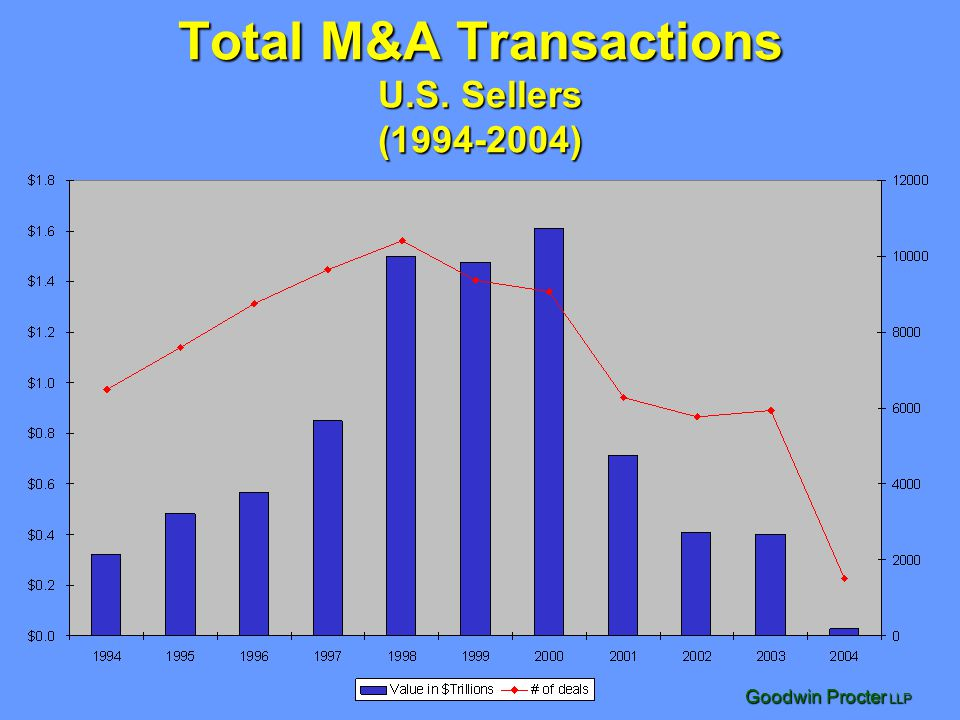 Total M&A Transactions U.S. Sellers (1994-2004)