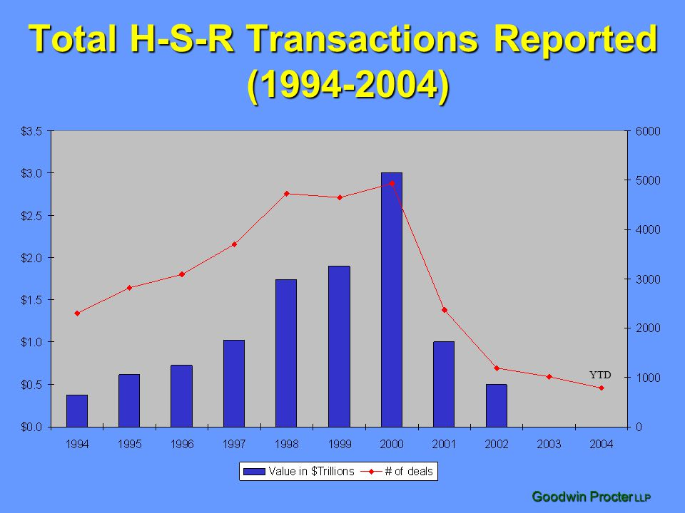 Total H-S-R Transactions Reported (1994-2004)