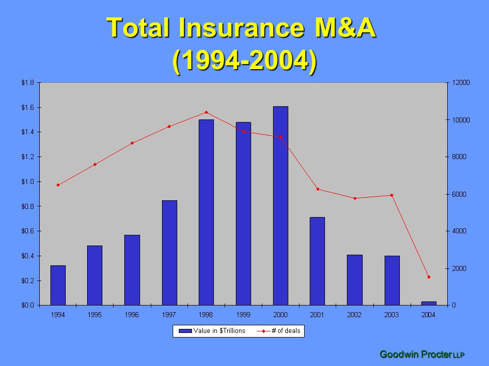 Total Insurance M&A (1994-2004)