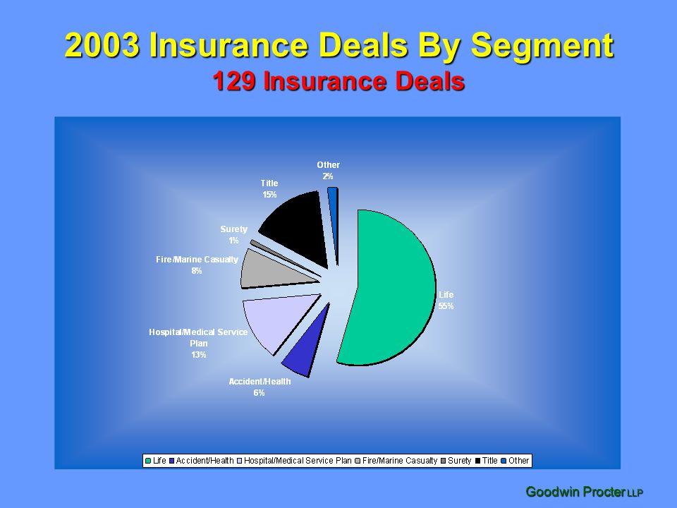 2003 Insurance Deals By Segment 129 Insurance Deals