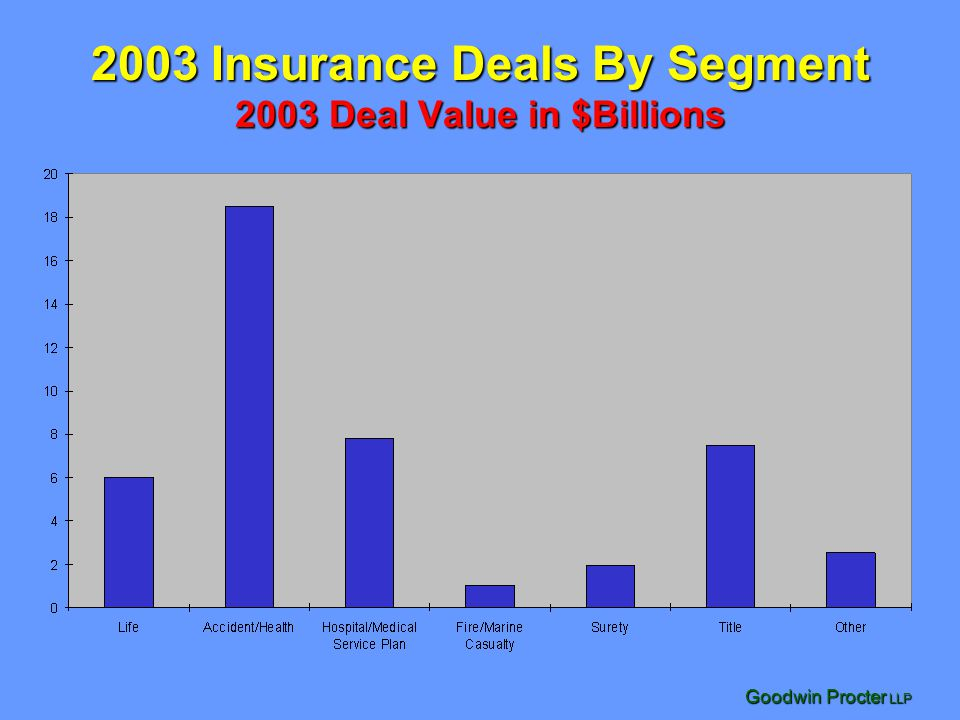 2003 Insurance Deals By Segment 2003 Deal Value in $Billions