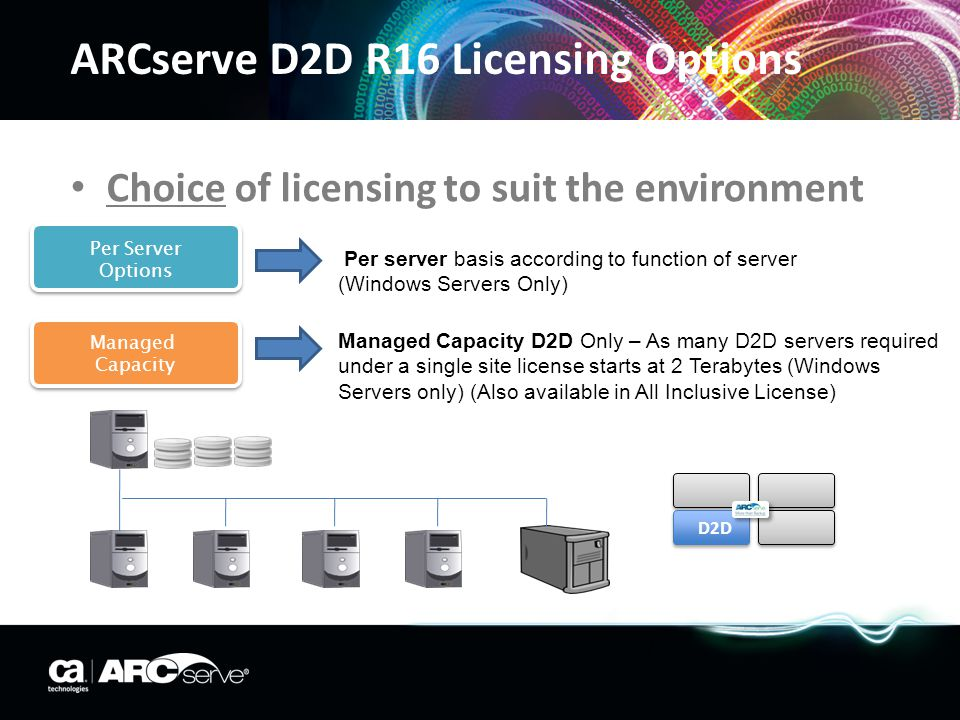 ARCserve D2D R16 Licensing Options