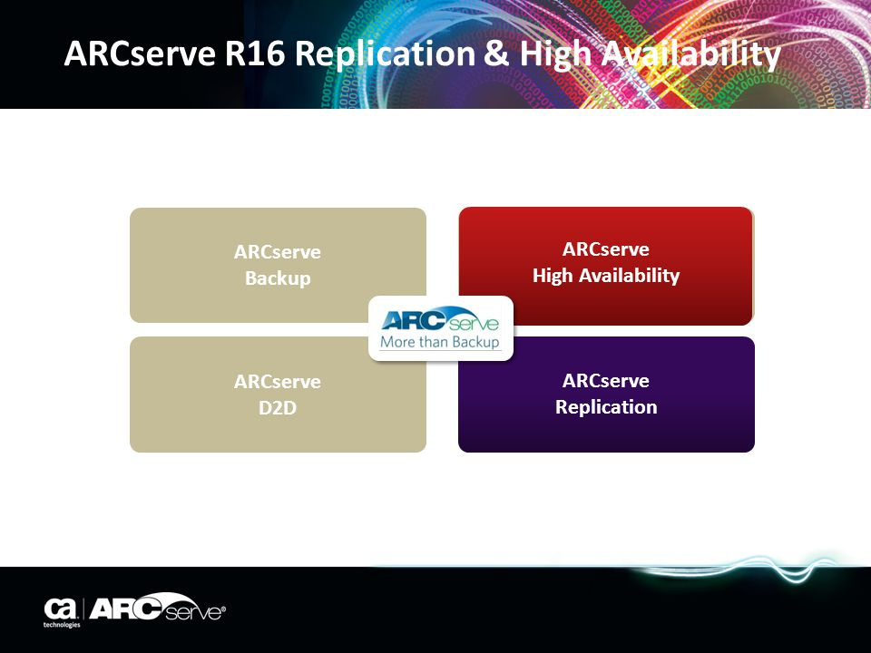 ARCserve R16 Replication & High Availability