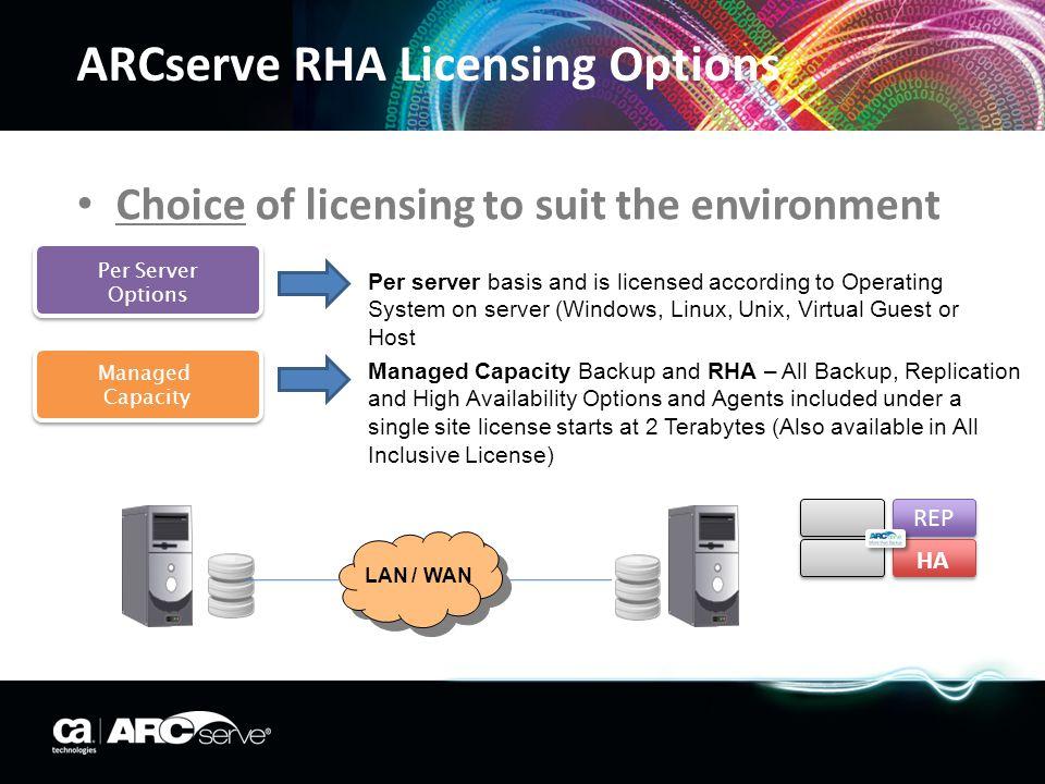ARCserve RHA Licensing Options