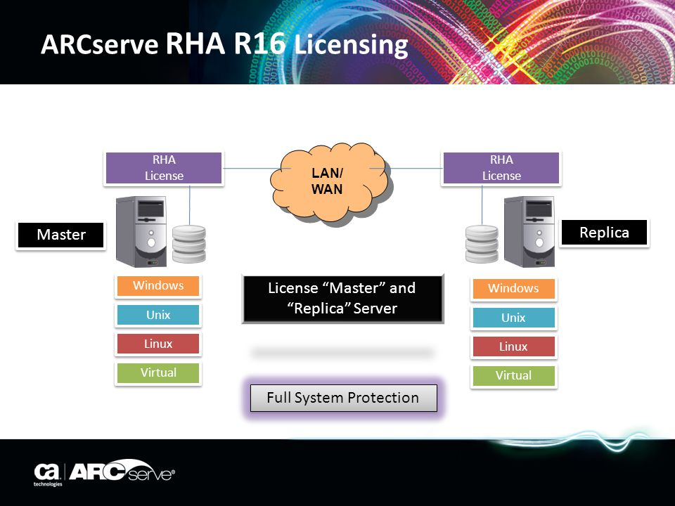 ARCserve RHA R16 Licensing