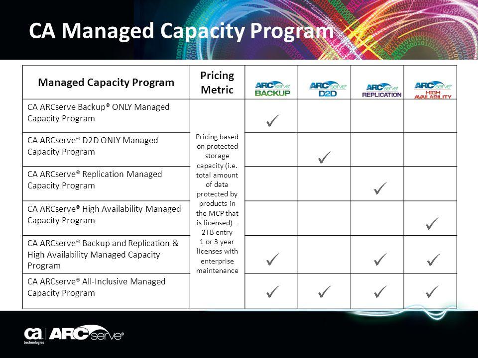 CA Managed Capacity Program