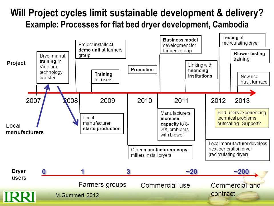 Will Project cycles limit sustainable development & delivery